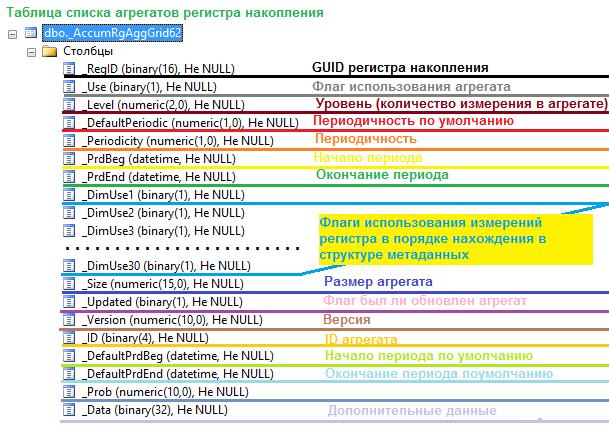 Таблица списка агрегатов