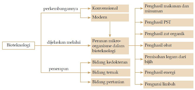 Definisi dan Pengertian Bioteknologi