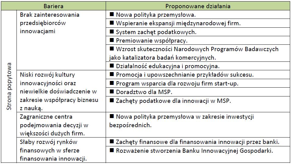 """Bariery: Strona popytowa - na podstawie """"Komercjalizacja badań naukowych w Polsce. Bariery i możliwości ich przełamania"""""""