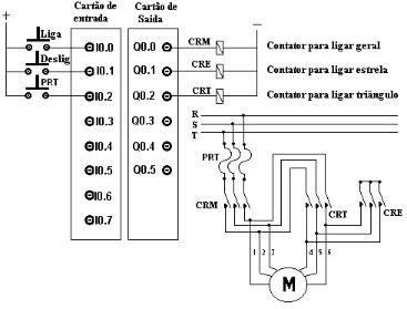 curso comandos eletricos ead