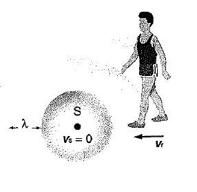 Nueva velocidad angular por el efecto Doppler 3