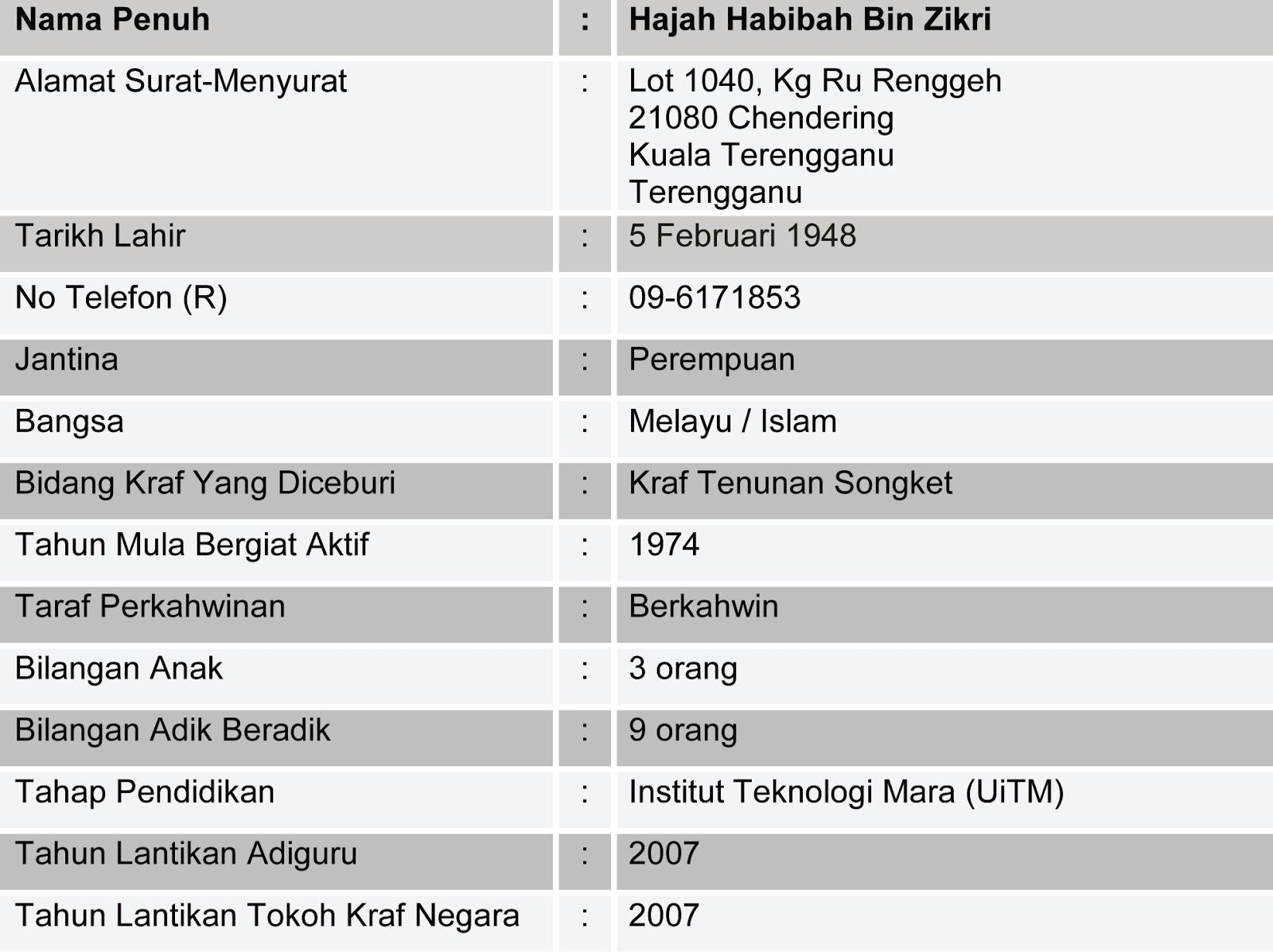 Pengiktirafan Tokoh: Biodata Habibah Binti Zikri