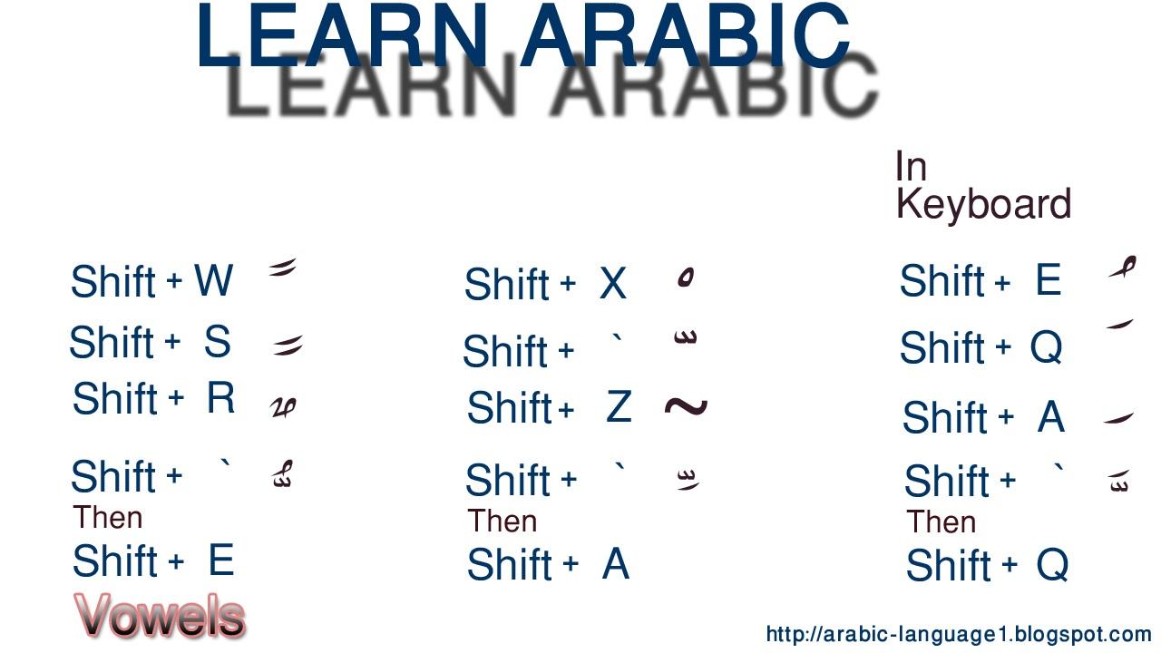 Arabic Typing with English Keyboard - TechWelkin