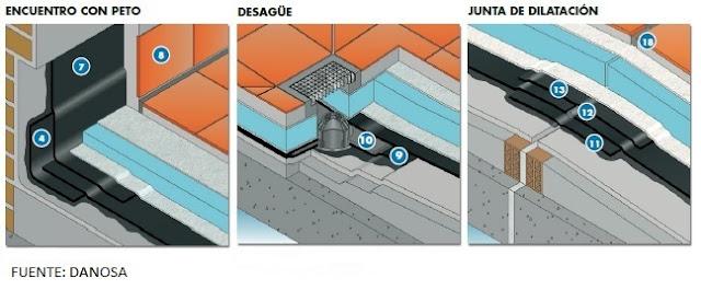 Ingenier a para optimistas agosto 2015 - Tipos de impermeabilizacion ...