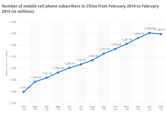 the chinese wall breaks to 1.29billion mobile users""
