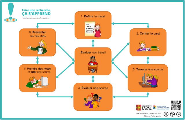 http://www.netpublic.fr/2015/09/faire-une-recherche-sur-internet-methodologie-et-pratique/