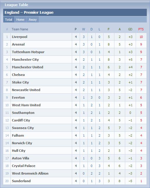 Carta Liga Perdana Inggeris (EPL) - Game Weeks #4