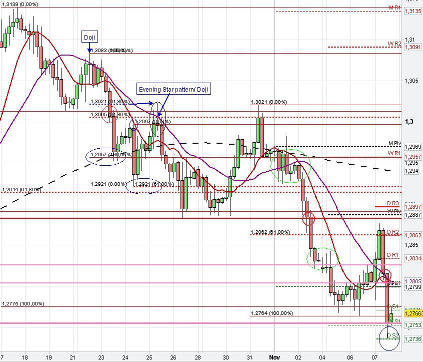 Forex - EUR/JPY Technical Analysis (Euro / Yen)