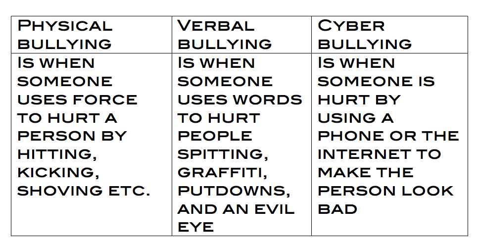 different types of bullying essay