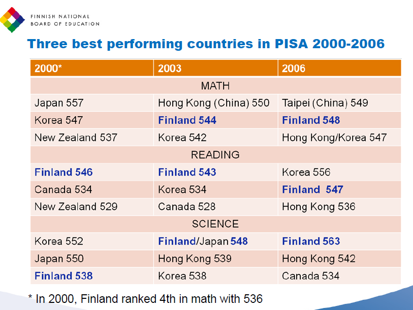 finland has the most effective education system education essay Education essay everyone would agree there are still countless flaws in the system since having a good education leads to education has to make its.