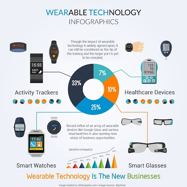 Apa itu #wearable technology?