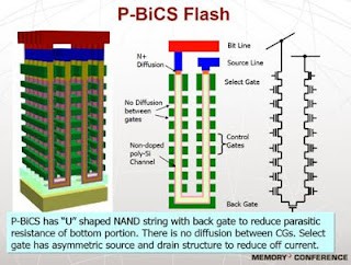 3D-NAND-Technologies-Options