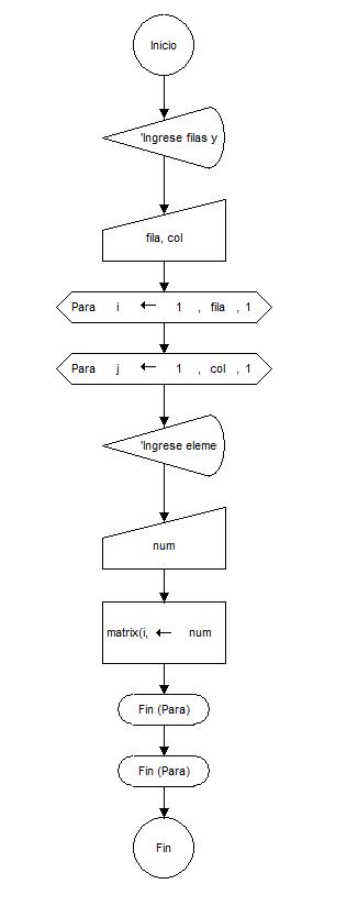 Diagrama de flujo crear matriz diagramas de flujo y algoritmos diagrama de flujo para crear una matriz y llenarla de nmeros ingresados por parte del usuario entrada por teclado ccuart Images