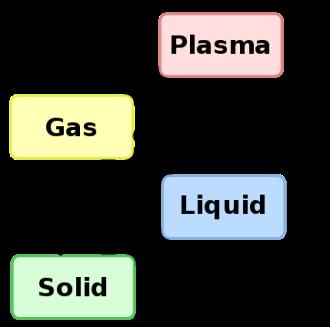 Faktor perubahan wujud zat sampai zat plasma