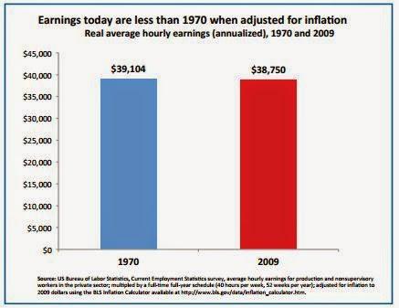 Earnings graph since 1970s