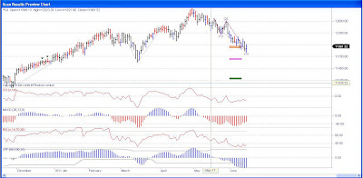 DJIA Downtrend