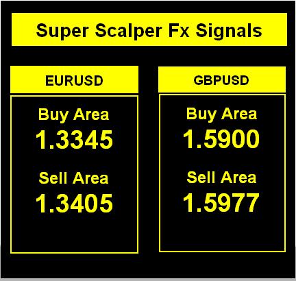 scalper Forex signals 2 - profitable