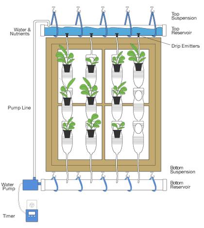 Oficina publica saludable viveros faciles de plastico y for Sistema de riego vertical