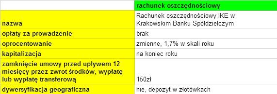 IKE w Krakowskim Banku Spółdzielczym - oprocentowanie