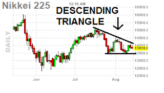 descending triangle - nikkei chart