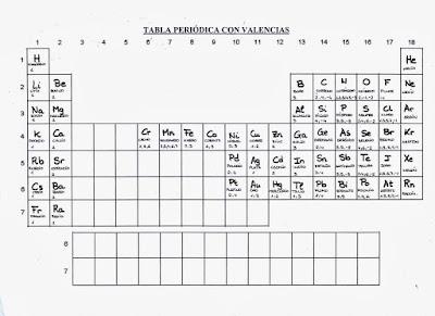 Fisica y qumica 4 eso tabla peridica tabla peridica juegos y actividades para estudiarla y repasarla urtaz Choice Image