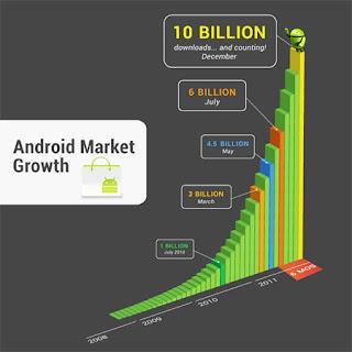 10 billones de descargas y aplicaciones a 10 centimos