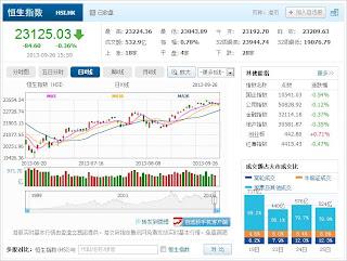 中国株コバンザメ投資 香港ハンセン指数20130926