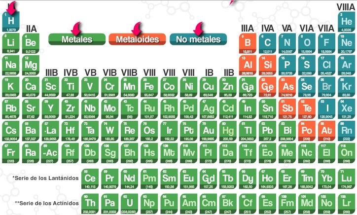 Tabla peridica de los elementos diciembre 2012 tabla peridica de los elementos urtaz Gallery