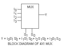 BLOCK DIAGRAM OR LOGIC DIAGRAM OF 4X1 MULTIPLEXER OR MUX
