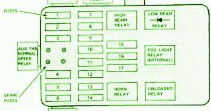 1982 Bmw 733i Power Distribution Fuse Box Diagram - Wire Data •