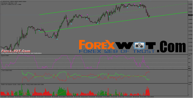 Forex system that works