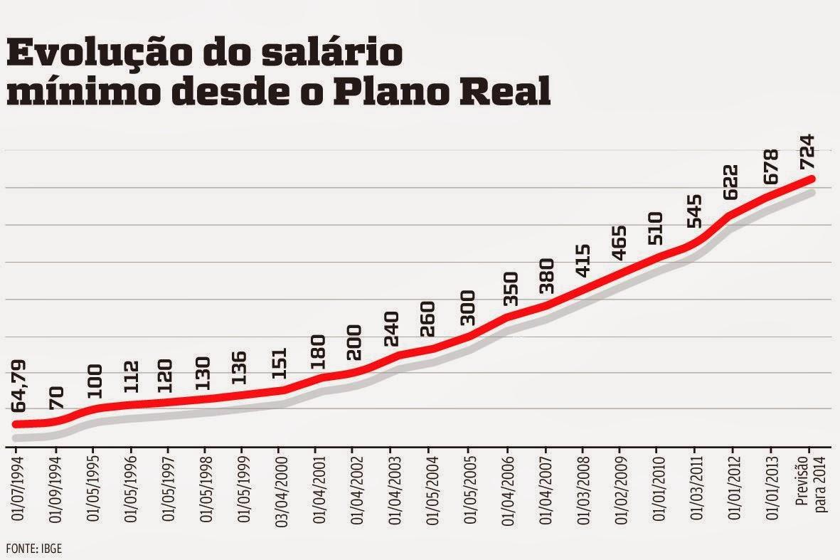 Guerrilheiro do Entardecer: Salário Mínimo sobe para R$ 724 em 2014