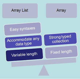 arraylist vs array