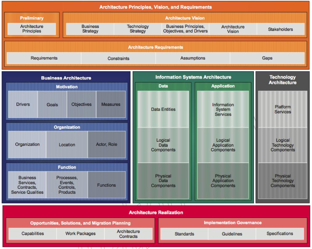 "Common sense applied: Enterprise Architecture, Process Improvement, Emotional Intelligence: TOGAF ARCHITECTURE CONTENT FRAMEWORK (""CRIB NOTES"")"
