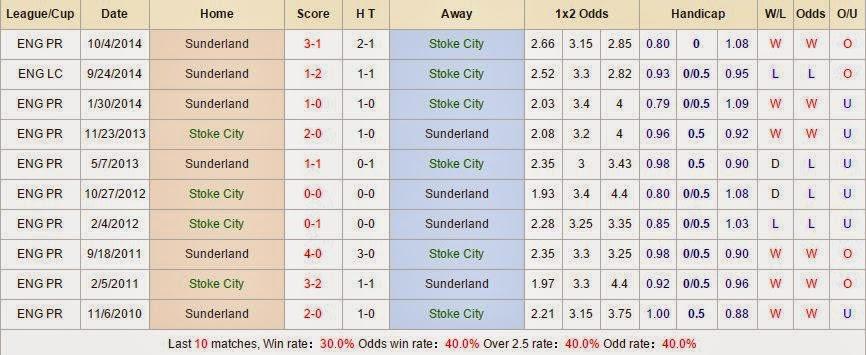 Dự đoán kèo thơm Stoke vs Sunderland