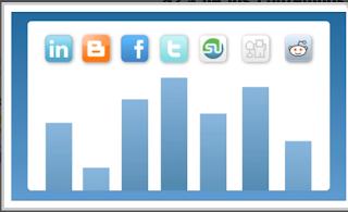 Reporte semanal , difusión de las redes sociales. Scoop.it