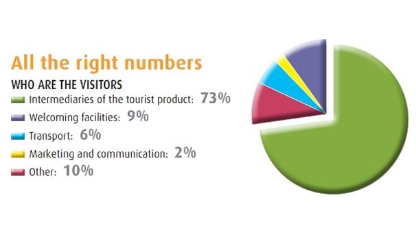 TTG Rimini Stats