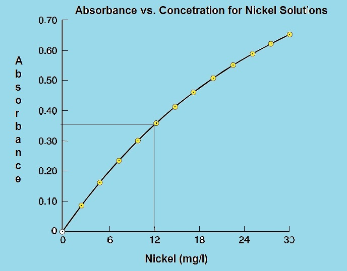 Fig. 1: Calibration curve of nickel solutions (absorbance vs. solution concentration) obtained by atomic absorption spectrometry.