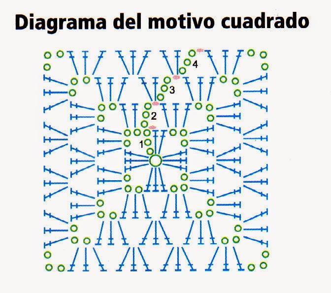 diagrama del punto motivo cuadrado