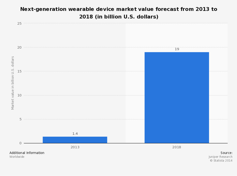 Wearable gadgets market to zoom to $20 billion