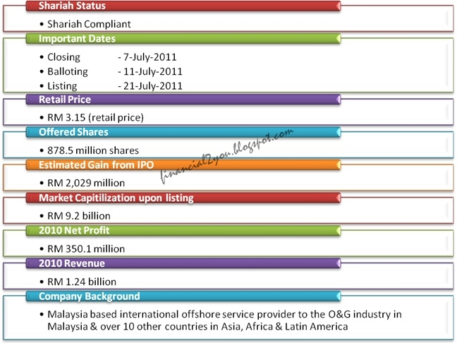 analysis of malaysian ipo market price Period, the initial returns of malaysian ipos have positive returns  it is also refer  to the significance increase of the ipo market price over the first few days  to  analyze degree of ipos underpricing in first day trading at mse, this study was.
