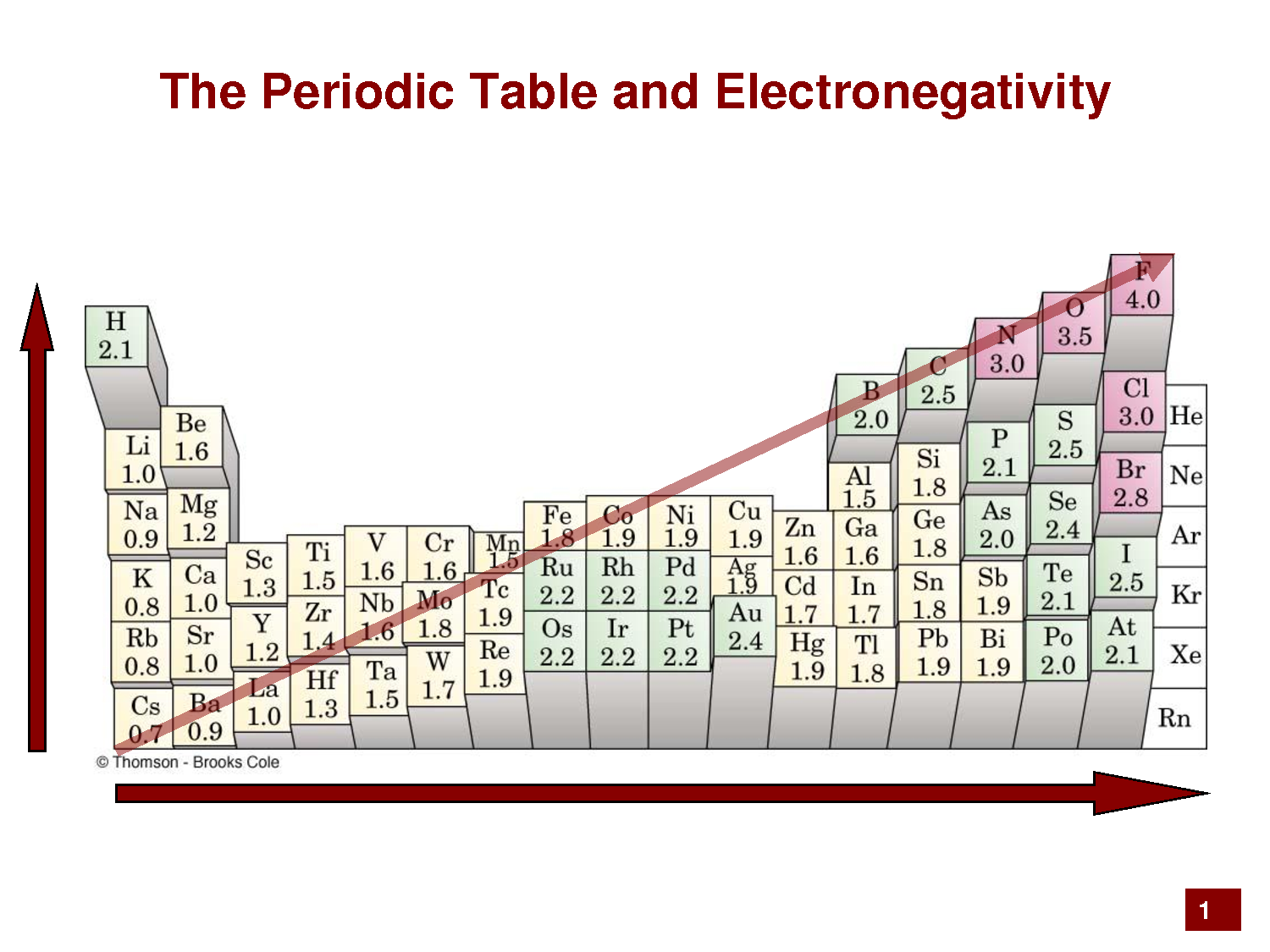 [ Table With Pauling Electronegativity Images ] - Best ...