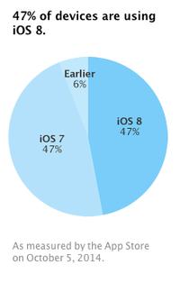 iOS đang bị phân mảnh?