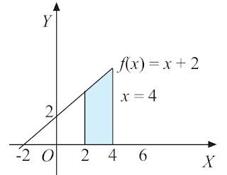 Grafik y = f(x) = x + 2