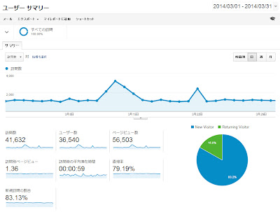 2014年3月のGoogle Analyticsユーザーサマリー