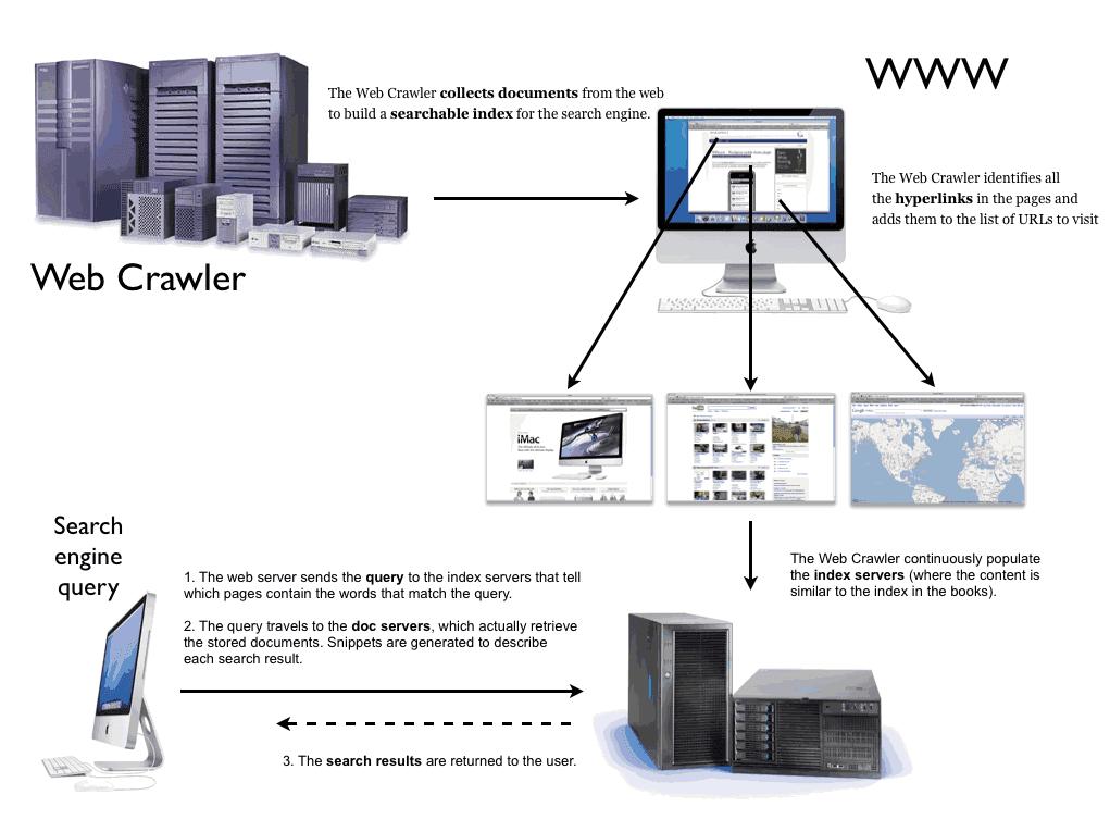 Cara Kerja Mesin Pencari Di Internet