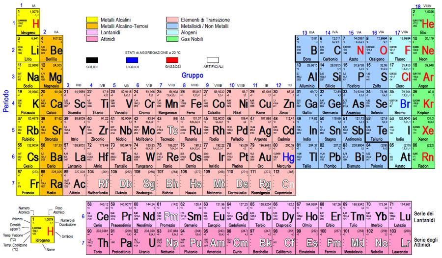Antinea 39 s notes tavola periodica - Tavola numeri di ossidazione ...