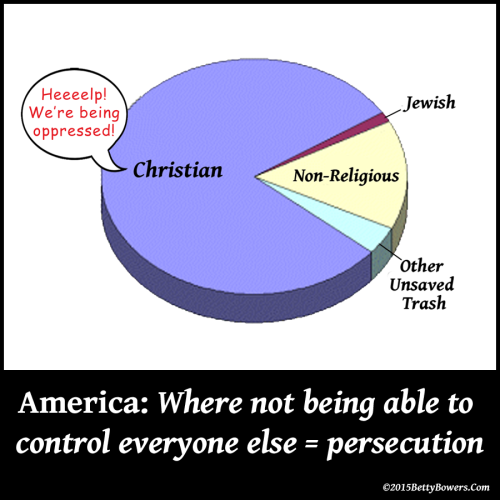 American Christian Oppression Pie Chart