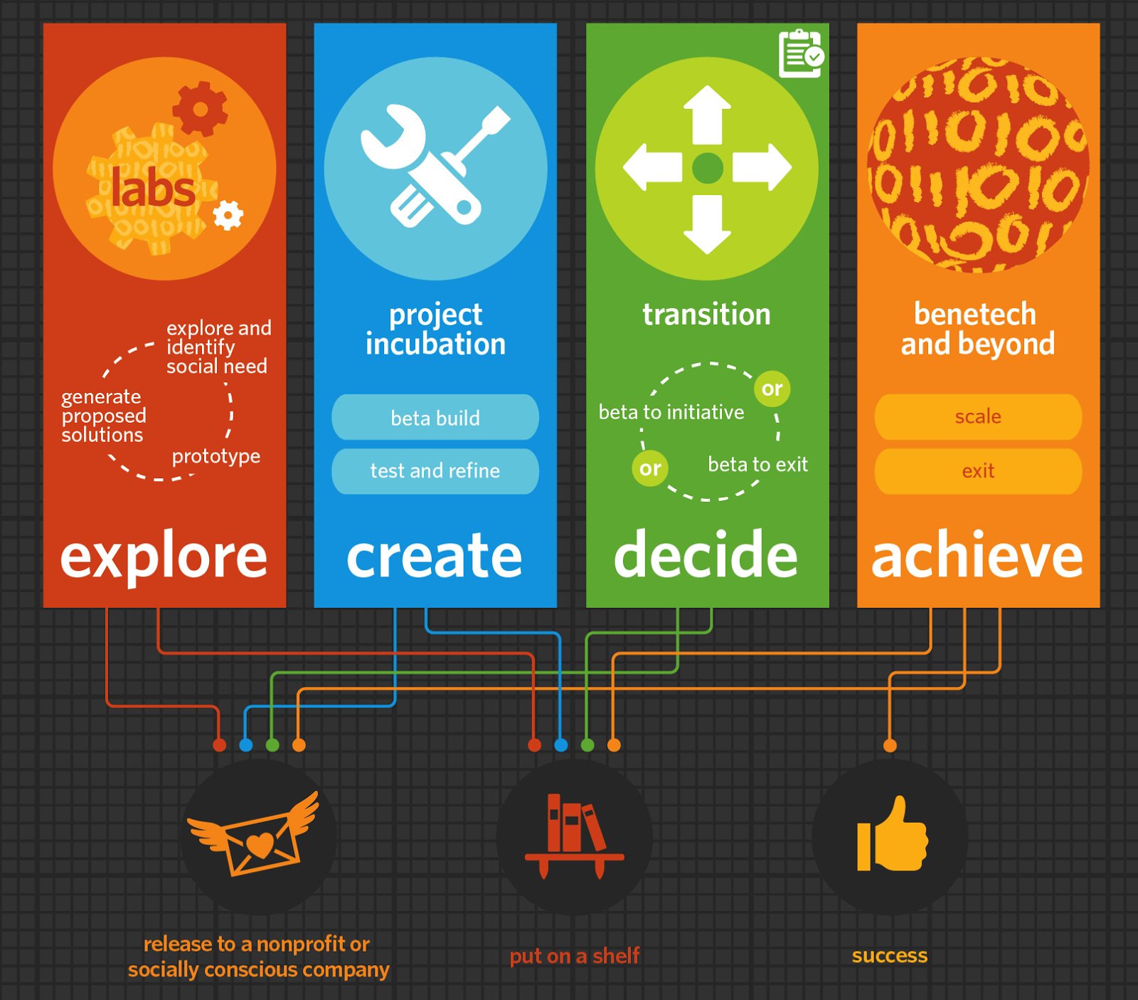 "An inforgraphic describing Benetech's approach to developing social good technology enterprises. It has four blocks describing four stages labled ""explore,"" ""create,"" ""decide,"" and ""achieve."" These are connected to three exit options: releasing an enterprise to a nonprofit or a socially conscious company; putting it on the shelf; or scaling it (labled here ""success""). The infographic summarizes the information on Benetech's website: http://benetech.org/about-us/our-approach/."