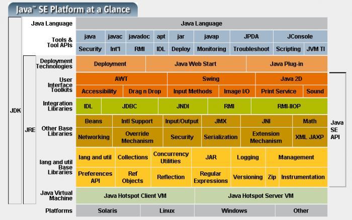 Java SE Development Kit 7 Documentation Offline download..
